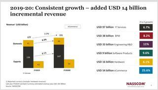 Growth in IT Revenue